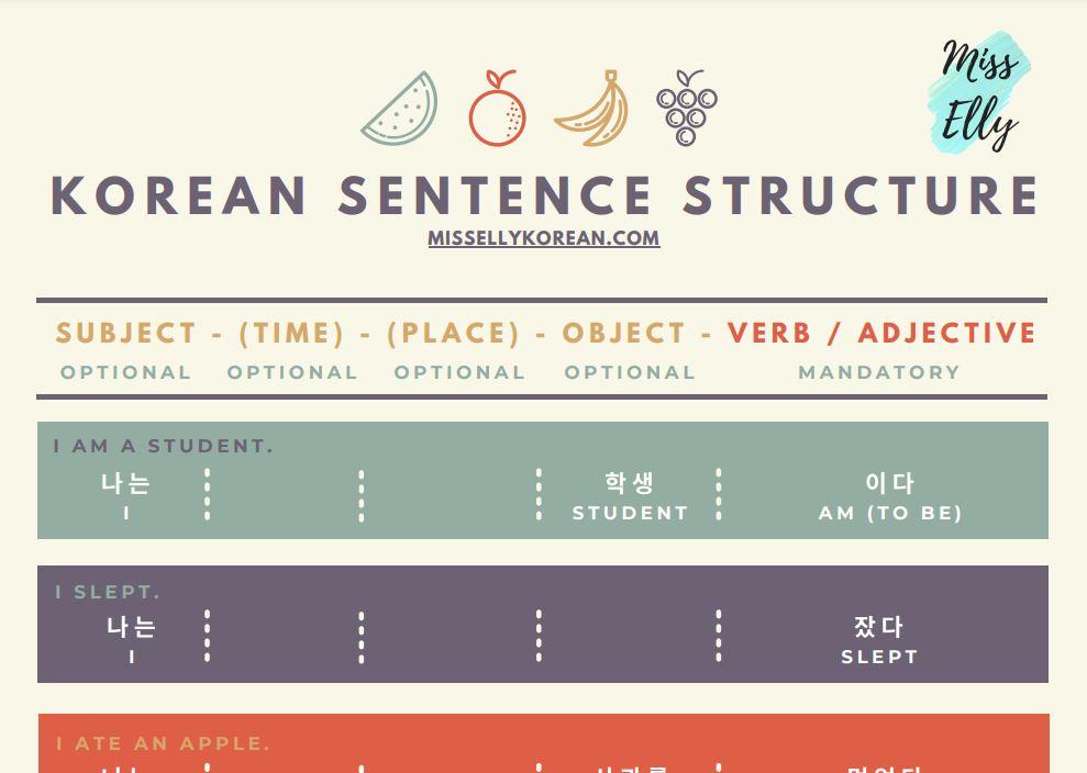 Korean sentence structure thumbnail